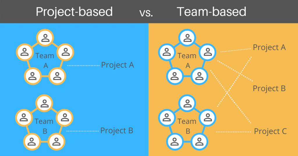 Project-based outsourcing vs Team-based outsourcing