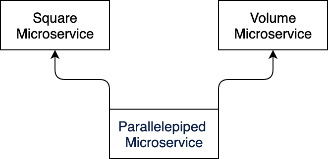 Temporal Workflow and Microservices